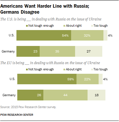 Americans Want Harder Line with Russia; Germans Disagree