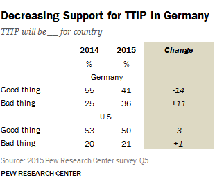 Decreasing Support for TTIP in Germany