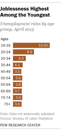 US young people have higher unemployment
