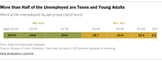 Young People Make Large Share of Unemployed