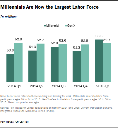 Millennials Are Now the Largest Labor Force