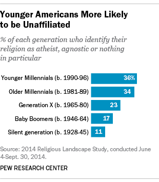 Religious Affiliation by Generation