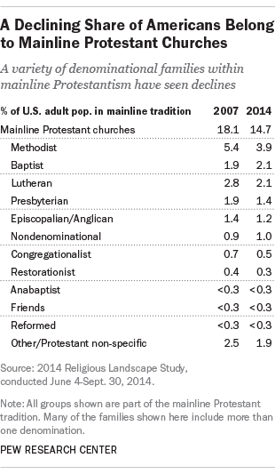 Shifting Religious Composition of Mainline Protestant Churches