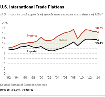 U.S. International Trade Flattens