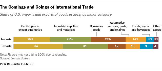 The Comings and Goings of International Trade