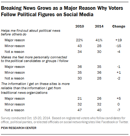 Why Voters Follow Politicians on Social