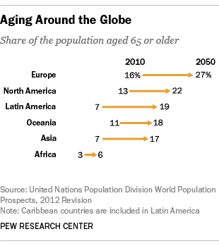 Aging Around the Globe