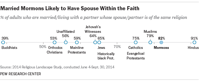 Mormons More Likely to Have Spouse Within the Faith