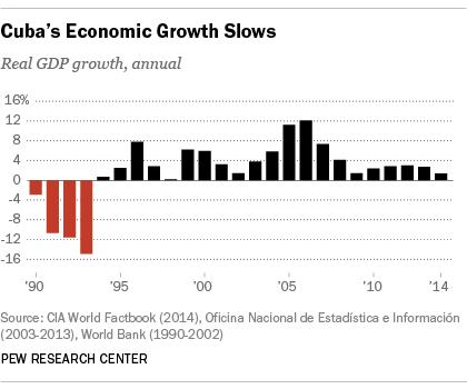 Cuba;s GDP slows