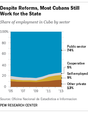 Despite Reforms, Most Cubans Still Work for the State