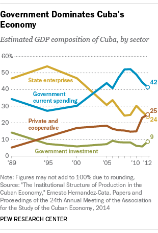 Cuban GDP by sector