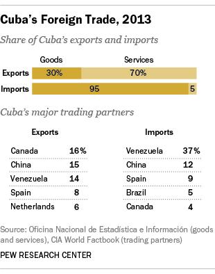 Cuban imports and exports