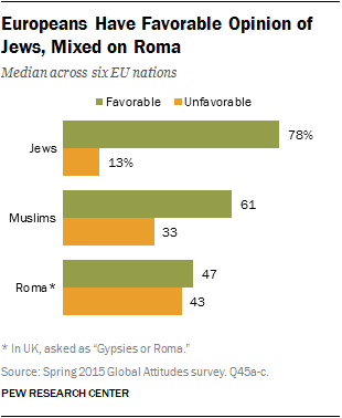 Europeans Have Favorable Opinion of Jews, Mixed on Roma