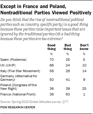 Except in France and Poland, Nontraditional Parties Viewed Positively