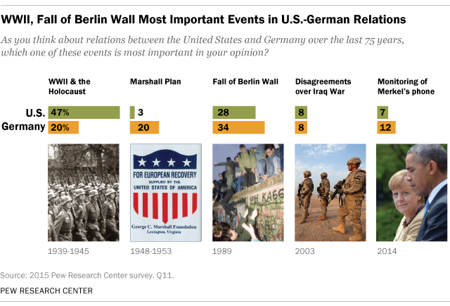 Important Events in U.S.-German Relations