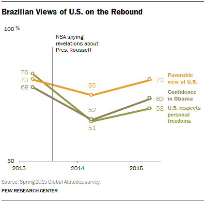 Brazilian Views of the U.S. on the Rebound