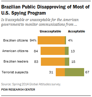 Brazilian Public Disapproving of Most of U.S. Spying Program