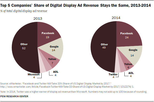 Top 5 Companies' Share of Digital Display Ad Revenue Stays the Same, 2013-2014