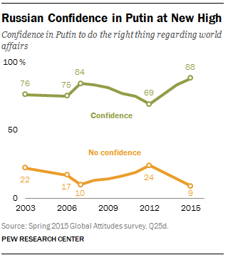 Russian Confidence in Putin at New High