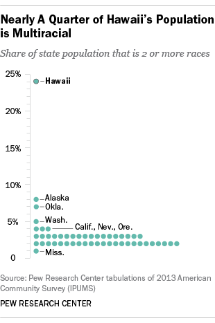 early a Quarter of Hawaii's Population is Multiracial