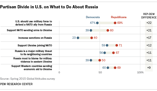 Partisan Divide in U.S. on What to Do About Russia