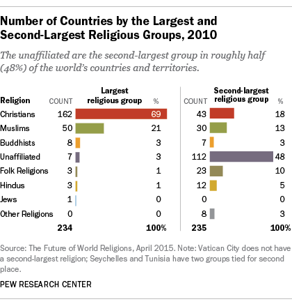 What is each country's second-largest religious group? | Pew