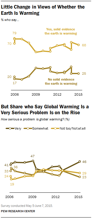 Little Change in Views of Whether the Earth is Warming