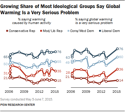 Growing Share of Most Ideological Groups Say Global Warming is a Very Serious Problem