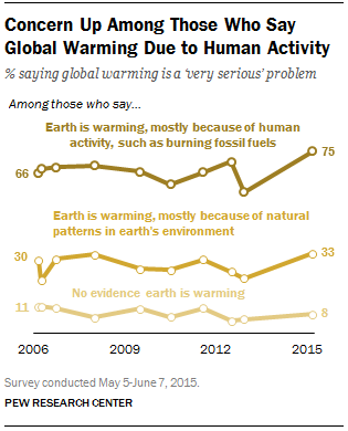Concern Up Among Those Who Say Global Warming Due to Human Activity