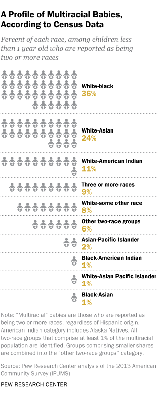 A Profile of Multiracial Babies, According to Census Data