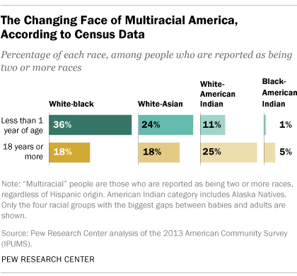 The Changing Face of Multiracial America, According to Census Data