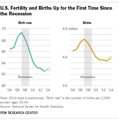 U.S. Fertility and Births Up for the First Time Since the Recession