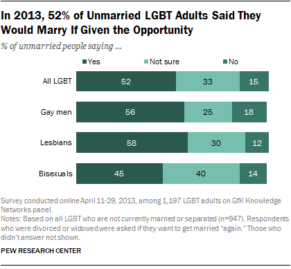 In 2013, 52% of Unmarried LGBT Adults Said They Would Marry If Given the Opportunity