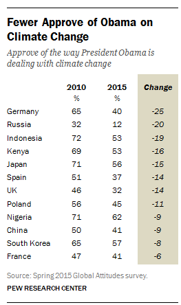 Fewer Approve of Obama on Climate Change