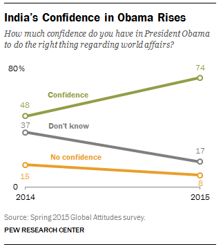 India's Confidence in Obama Rises