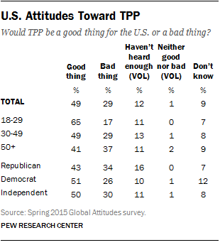 U.S. Attitudes Toward TPP