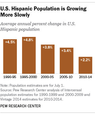 U.S. Hispanic Population is Growing More Slowly