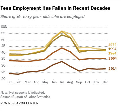 With Each Decade, Teen Employment Has Fallen