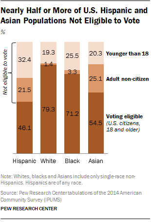 Nearly Half or More of U.S. Hispanic and Asian Populations Not Eligible to Vote