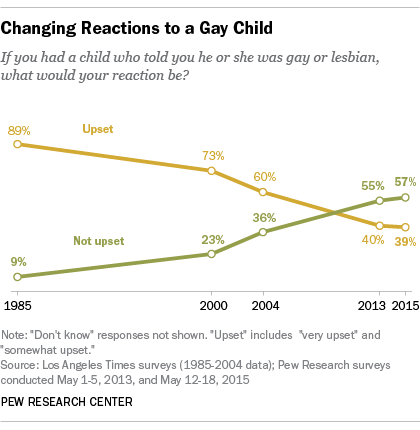 Changing Reactions to a Gay Child