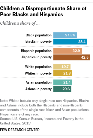 Black Child Poverty Rate Holds Steady Even As Other
