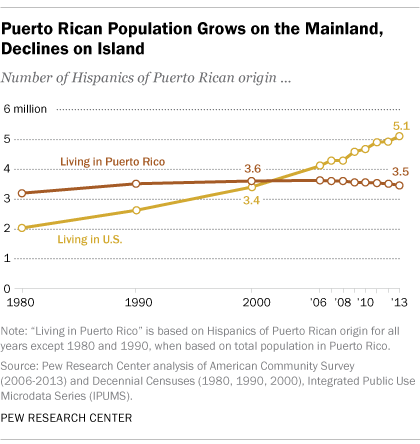 Puerto Rican Population Grows on U.S. Mainland, Declines on Island