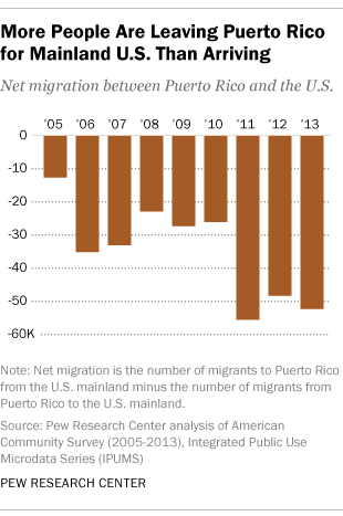 More People are Leaving Puerto Rico for Mainland U.S. than Arriving