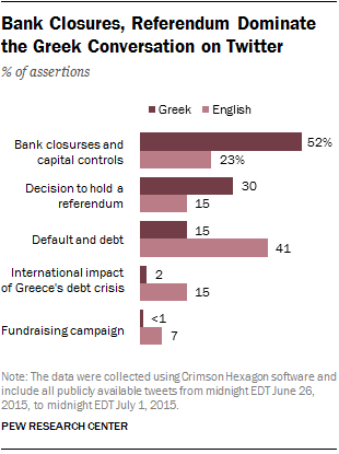 Bank Closures, Referendum Dominate the Greek Conversation on Twitter