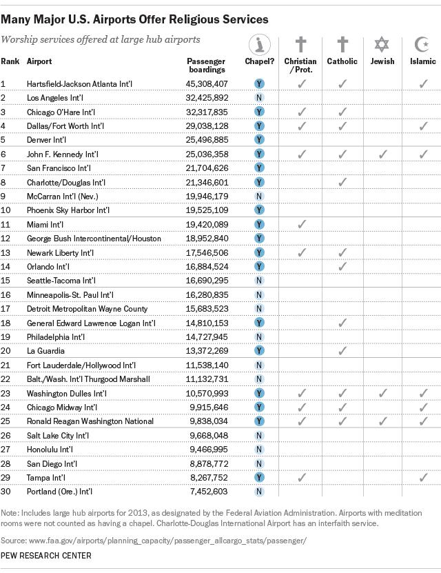 Many Major U.S. Airports