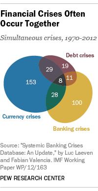 simultaneous crises