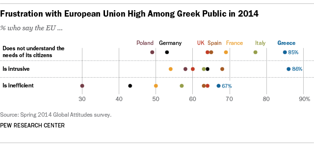 Frustration with EU High Among Greeks in 2014