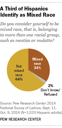A Third of Hispanics Identify as Mixed Race