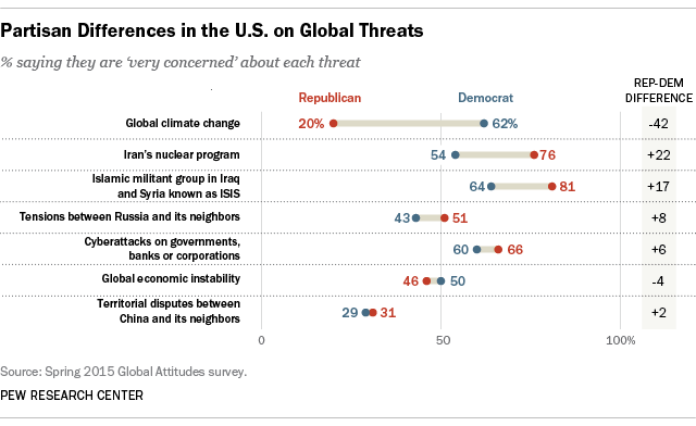 Partisan Differences in the U.S. on Global Threats