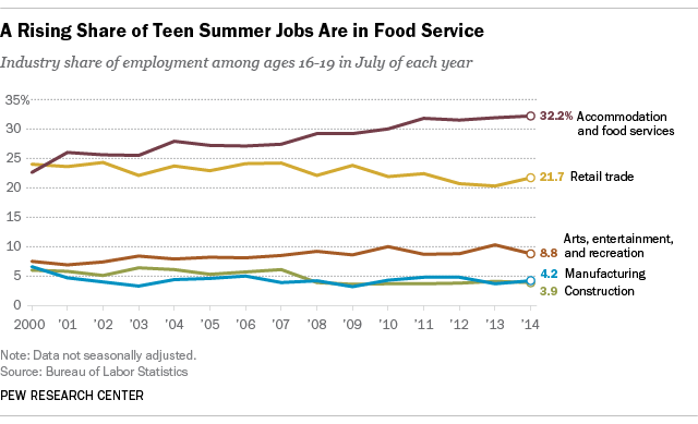 more teens serving food, fewer in retail